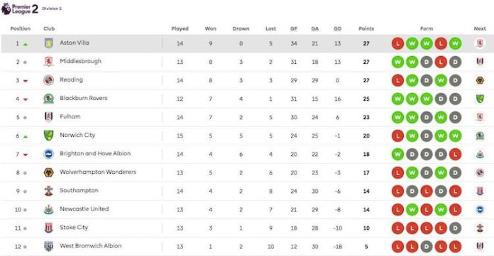 aston villa u23 league position