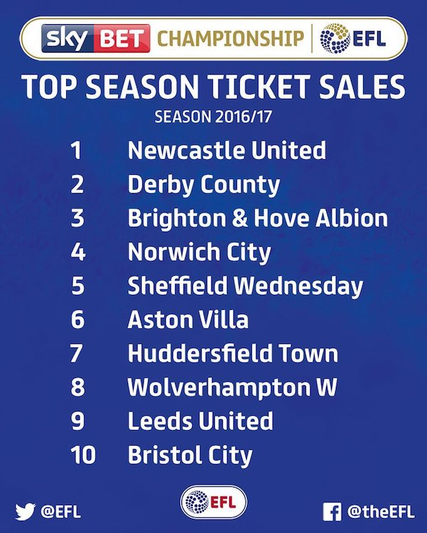 championship season ticket sales