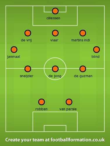 Dutch World Cup Formation