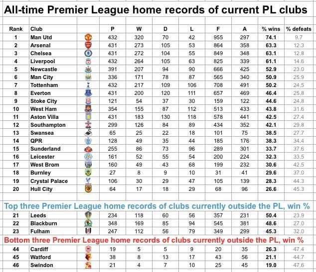 premier league home records