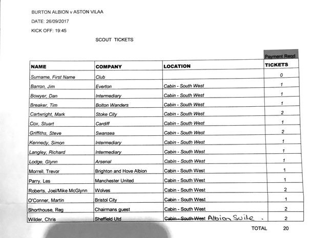 scouting list burton aston villa