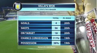 aston villa stats