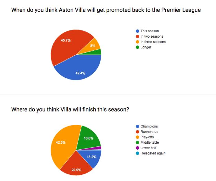 Where will Aston Villa finish