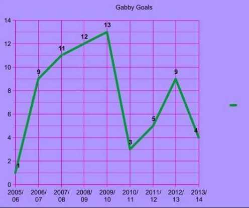gabby goals chart aston villa