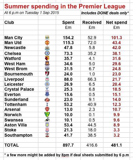 premier league club net spend 2015