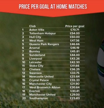 premier league cost goals