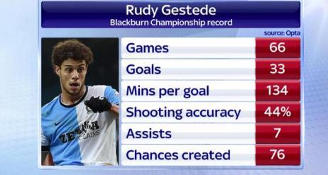 rudy stats