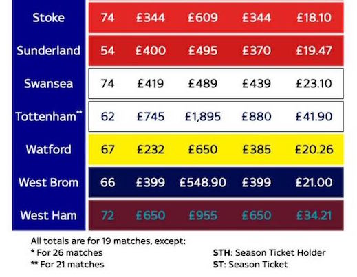 season ticket aston villa prices 2