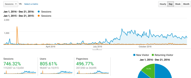 how my blog grew