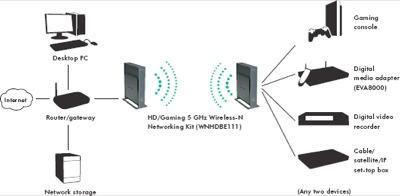 Wireless Access Point Setup Diagram Computer Setup Diagram