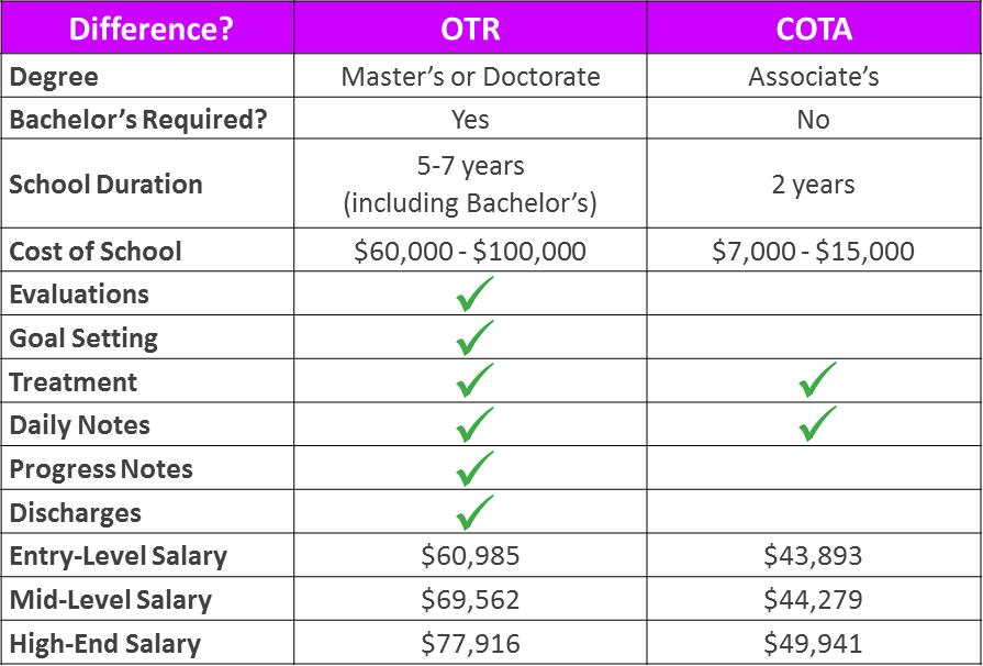 OTR vs COTA