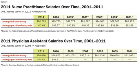 Physician Assistant Salary Report 2011 Inside Pa Training