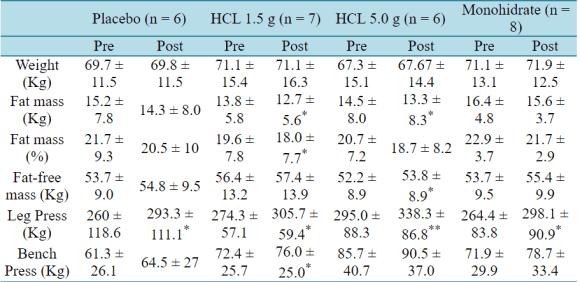 Monohydrate Vs. HCL Study Graph