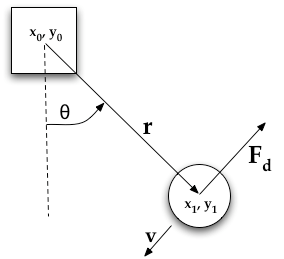 myPhysicsLab Moveable Pendulum
