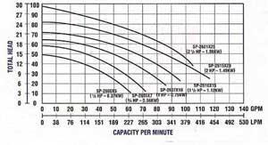 1 Hp Pool Pump Pentair Variable Speed Pool Pump Wiring