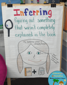 Inferring anchor chart also activities for any text help students learn to make rh myprimaryparadise