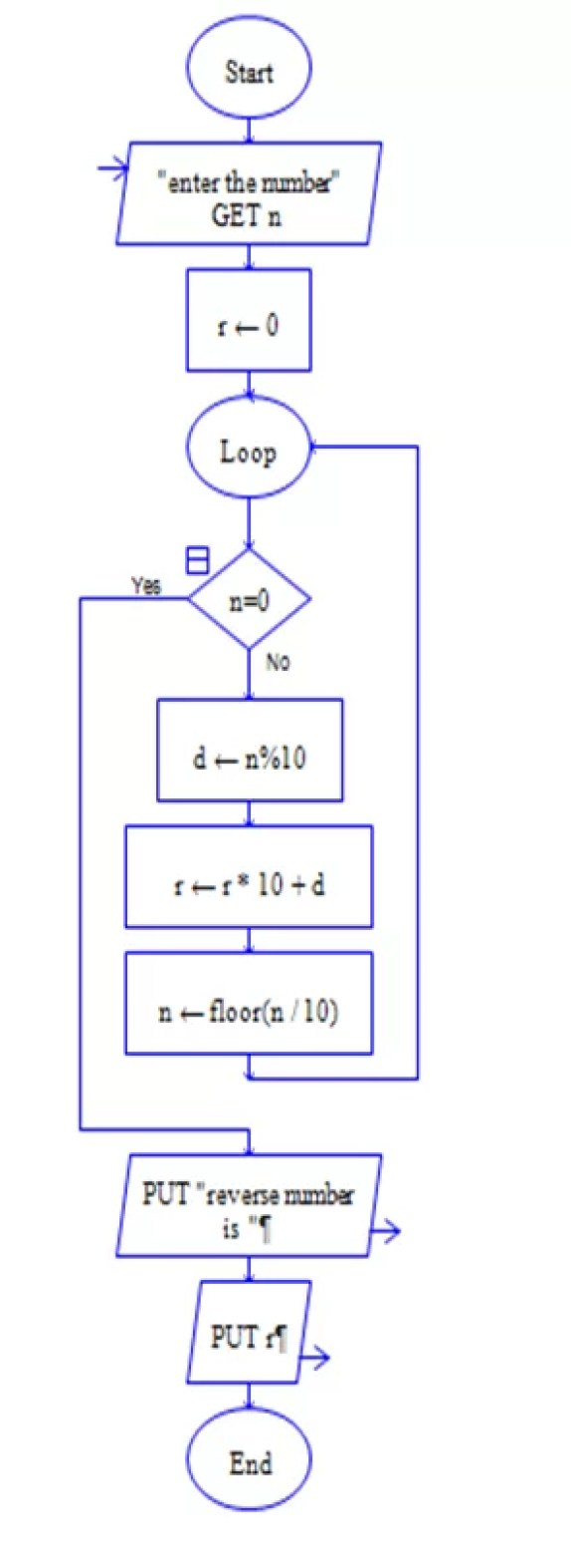 flowchart to display the inverse of a number in python