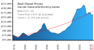 UK property Valuation Data