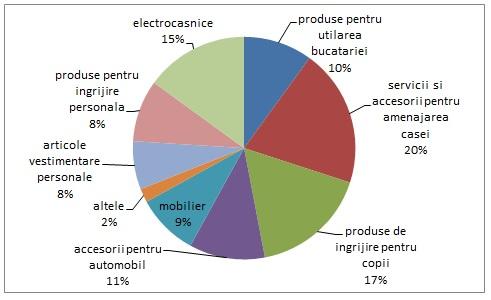 grafic de cheltuieli