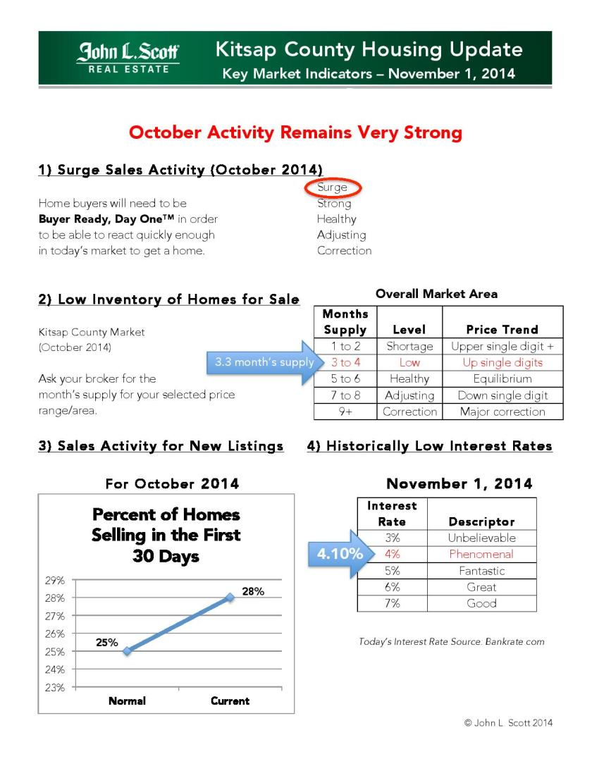 Kitsap real estate and housing trends., Poulsbo, Silverdale, Bainbridge Island, Port Orchard, Seabeck, Kingston