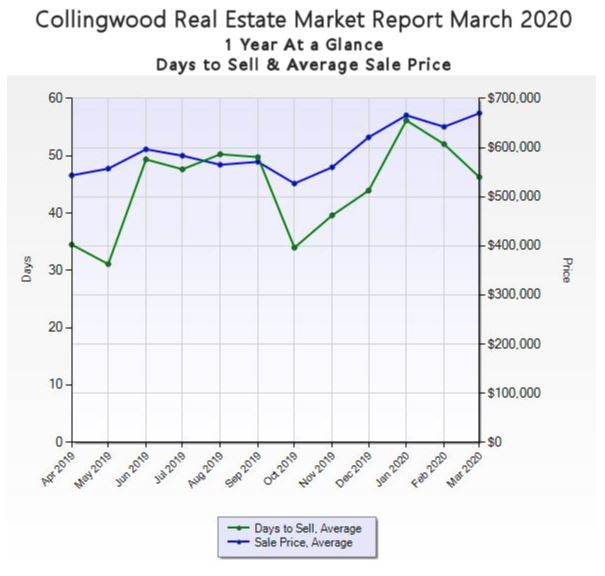 Real Estate Market in Collingwood