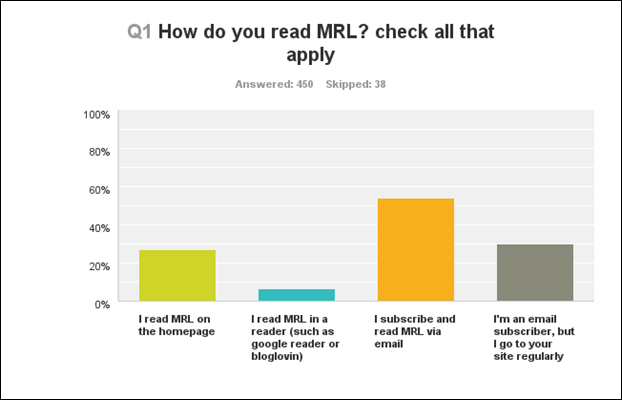 q1 How do you read mrl