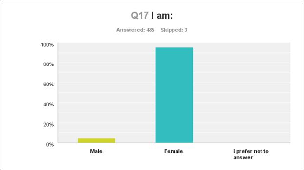 q17 male female