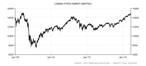 TSX chart 2008-2014