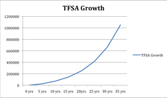 Become A TFSA Millionaire!