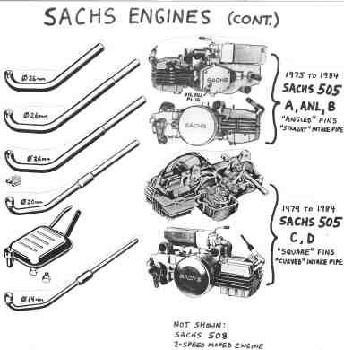 Sachs Engine « Myrons Mopeds
