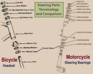 Steering « Myrons Mopeds