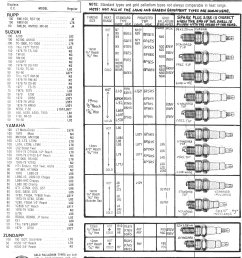 1979 champion motorcycle spark plug chart page 3 [ 1668 x 2172 Pixel ]