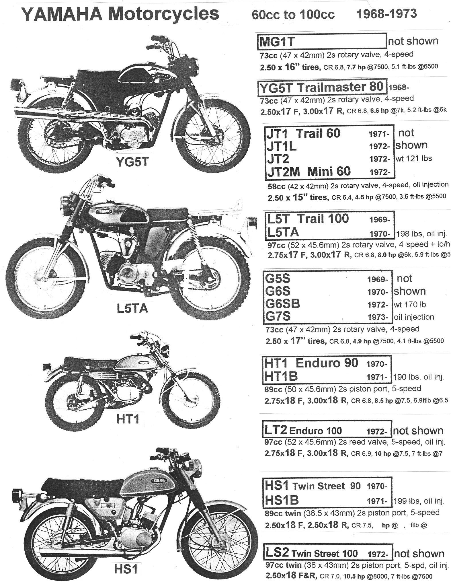 1966 Yamaha YJ2 Riverside 60cc 2 Stroke Single w 4spd