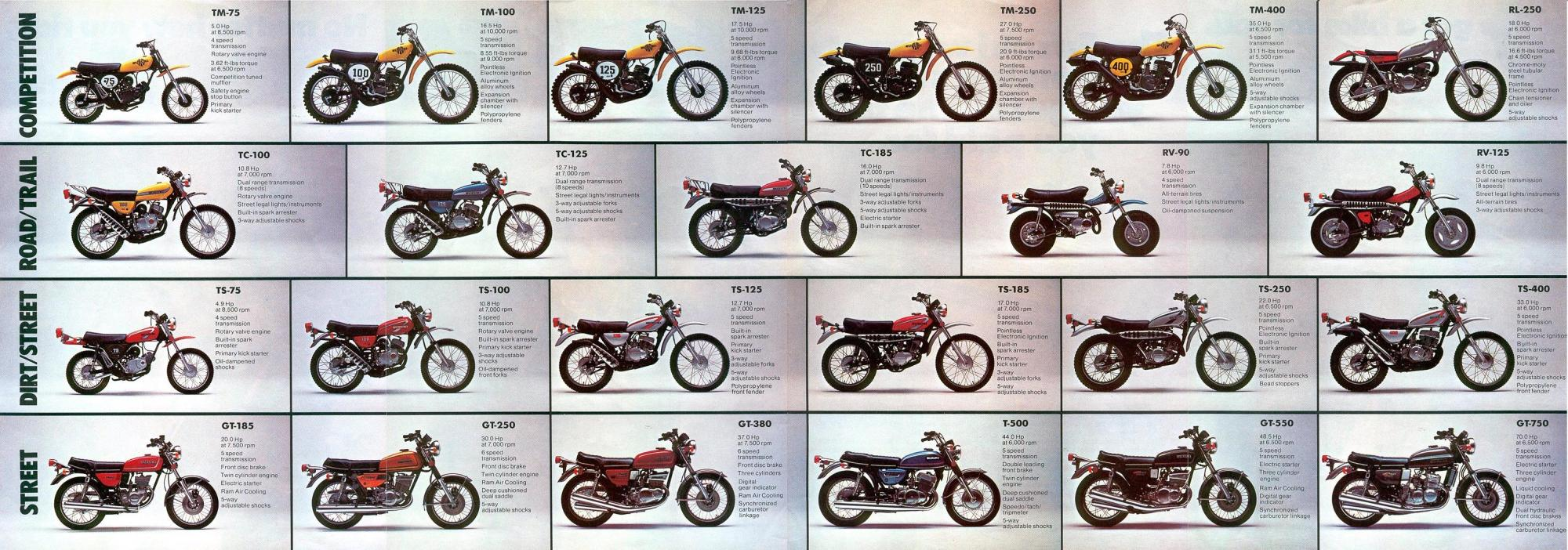 hight resolution of 1976 suzuki ts 125 wiring diagram wiring diagram expert suzuki tc 90 wiring diagram