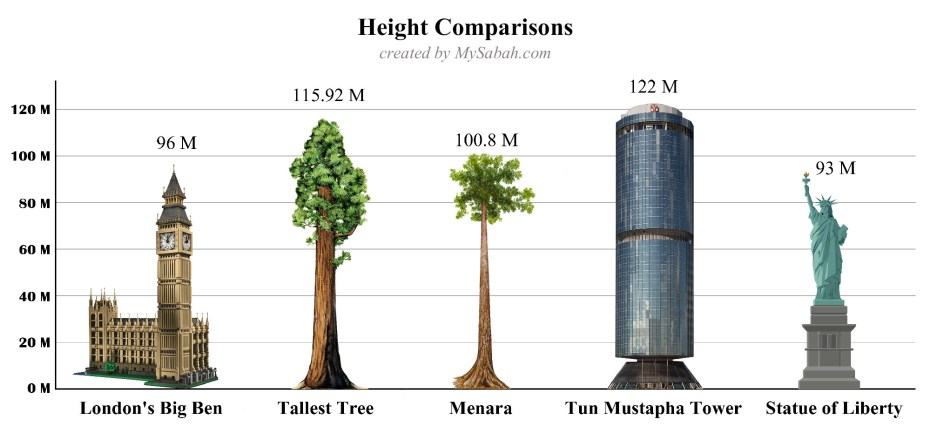 Diagram: Height comparisons of Menara (100.8 Metres) with New York City's Statue of Liberty (93 Metres), London's Big Ben Clock Tower (96 Metres), Tun Mustapha Tower (122 Metres), and the Tallest Tree (115.92 Metres)
