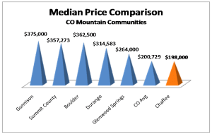 Median Home Price in Salida and Colorado Mountain towns