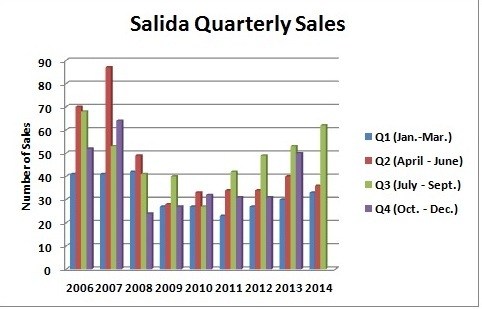 Residential Sales Chart October 2014