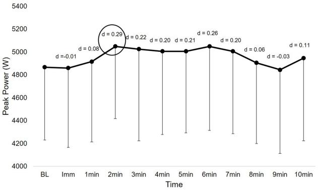Figura 1.Profilo temporale del potenziamento della potenza di picco con differenze di dimensioni dell'effetto d di Cohen dalla linea di base (BL).Note: Imm = immediatamente (cioè, ~ 15 s dopo lo stimolo di potenziamento);cerchio = intervallo di riposo che ha dimostrato il massimo potenziamento, utilizzato per il confronto statistico con le prestazioni di base.