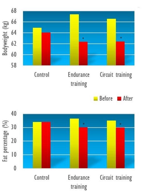 Risultati Sia i soggetti che hanno praticato l'allenamento a circuito sia quelli del gruppo tapis roulant hanno perso peso e hanno visto diminuire la percentuale di grasso corporeo. Questi effetti erano gli stessi in entrambi i gruppi.
