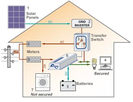 domestic electrical wiring diagram uk chrysler sebring solar panel diagrams