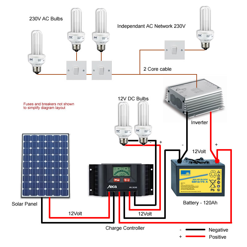 typical solar panel wiring diagram detailed schematic diagrams rh 4rmotorsports com Off-Grid Wiring Diagrams Solar Electric Installation Wiring Diagram