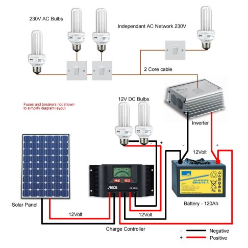 Awe Inspiring How To Connect Solar Power To Home Electrical Mastar Wiring Digital Resources Hetepmognl