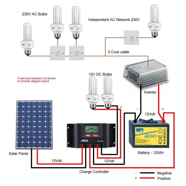 Solar Panels Diagrams - Free Download