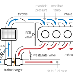 by the name of alfred b chi stepped in with his novel invention the turbochargers a turbocharger has two basic components a turbine and a compressor  [ 1920 x 1191 Pixel ]