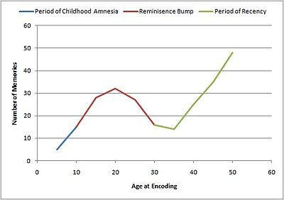 the reminiscence bump