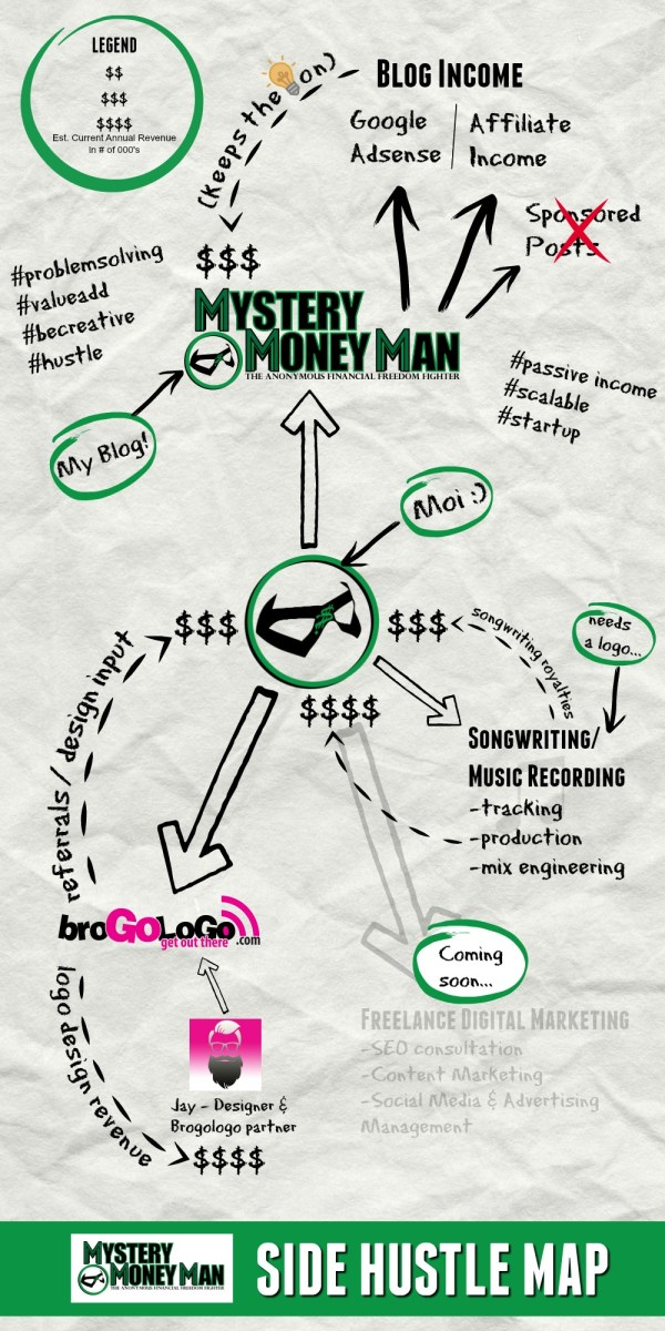 INSIDE THE MYSTERY MONEY SIDE HUSTLE MAP