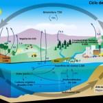 El descongelamiento del Ártico está liberando tóxicos, desechos nucleares y enfermedades