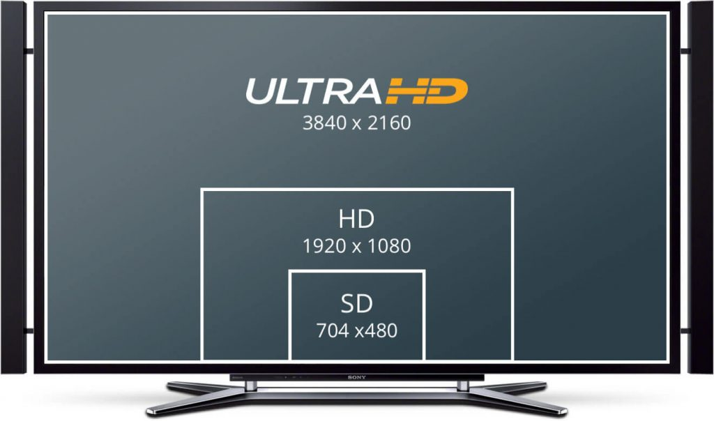 SD, HD & ULTRA HD