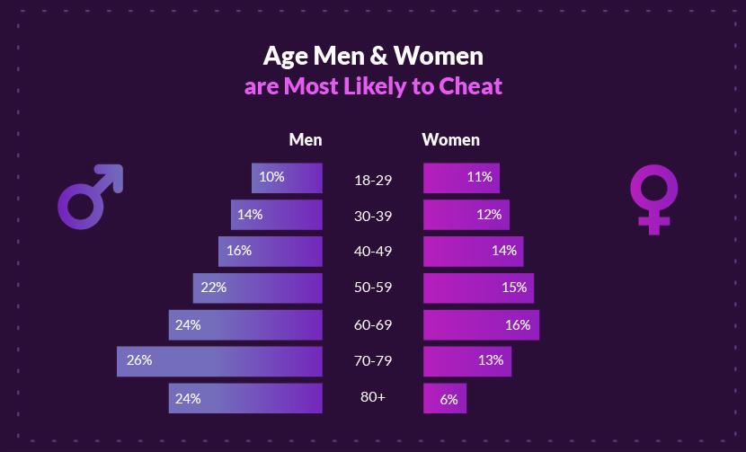 Leeftijd Mannen en vrouwen hebben de meeste kans om Cheat_MysticMag