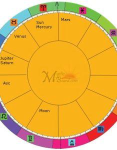My birth chart also online calculator rh mysticscripts